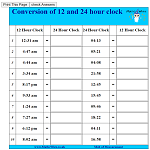 Conversion of 12 and 24 hour clock