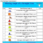 Missing Angle of a Straight Line